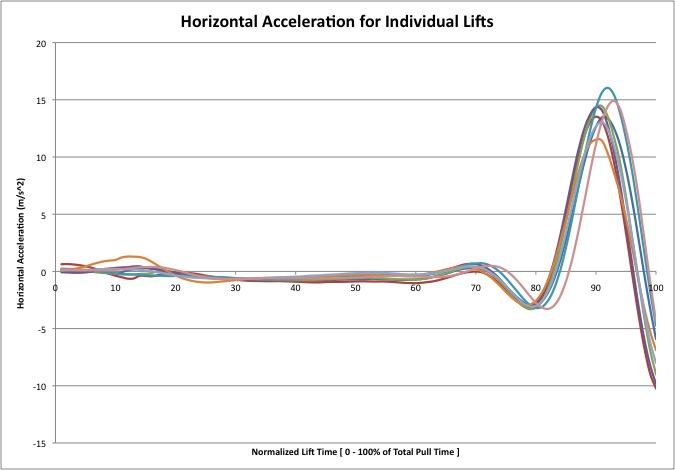 Horizontal Accel Data