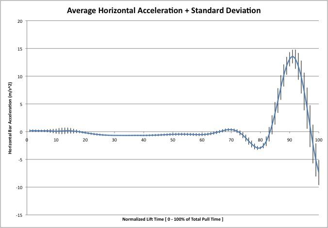 Horizontal Acceleration Consistency