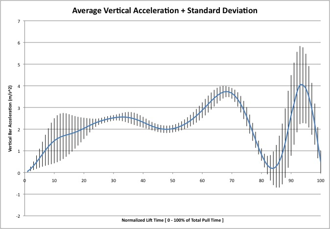 Vertical Acceleration Consistency