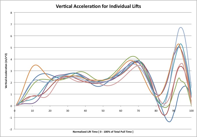Vertical Acceleration Plots